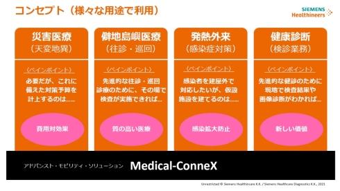 「Medical-ConneX」の想定される用途