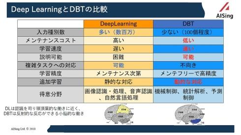 ディープラーニングとDBTの比較