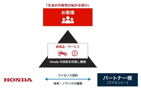 ホンダの技術ライセンス提供とパートナー、最終ユーザーとなる顧客との関係性