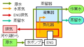 蒸留水生成装置