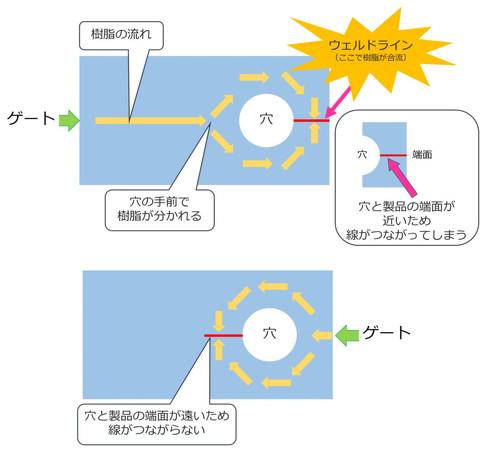 【上】穴から遠い端面から樹脂を流した場合/【下】穴に近い端面から樹脂を流した場合