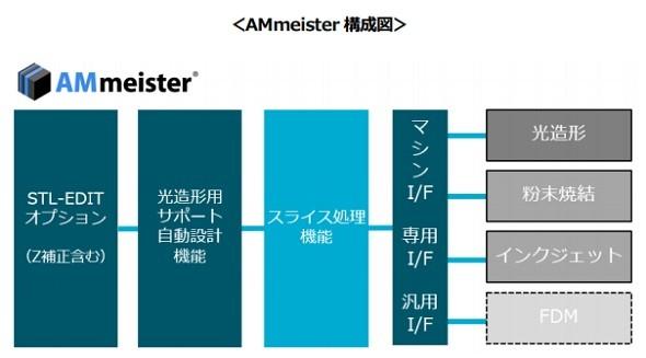 「AMmeister」の構成図