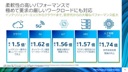 さまざまな用途における第3世代「Xeon SP」の性能向上
