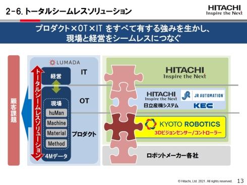 Kyoto Roboticsは重要なピースとなる