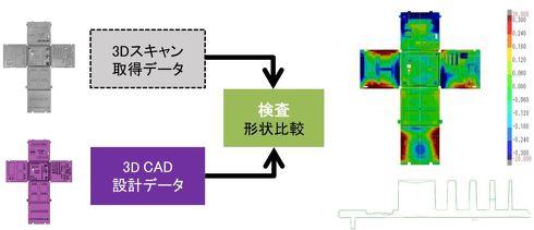 3Dスキャナーを活用したカラーマップと断面によるCAT検査例