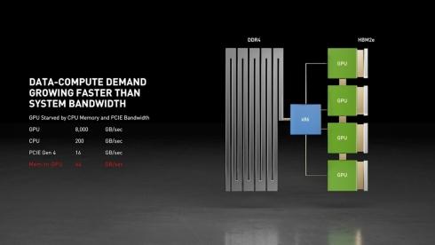 x86ベースシステムにおける帯域幅の問題