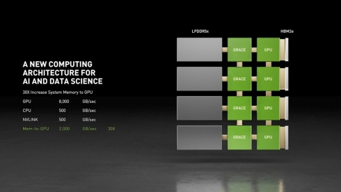 Graceを用いるシステムでは、x86ベースシステムと比べて大幅に帯域幅を拡大できる