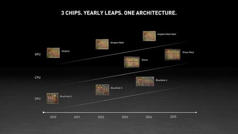 NVIDIAのデータセンター向け製品のロードマップ