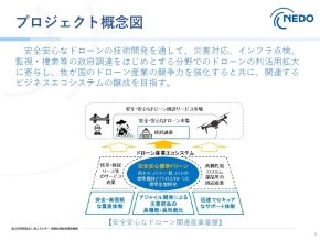 プロジェクトの概念図