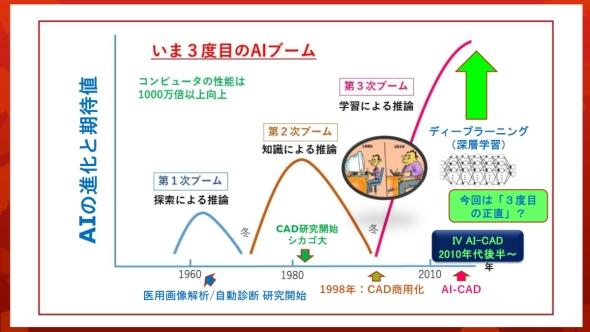 コンピュータ診断支援であるCADの進化はAIブームと同期して進んできた