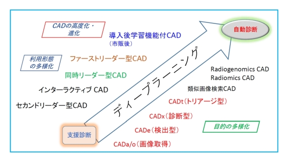 CADは、支援診断から自動診断に向けて進化するとともに利用形態や目的も多様化している