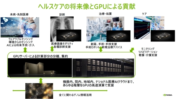 ヘルスケアの将来像とGPUによる貢献