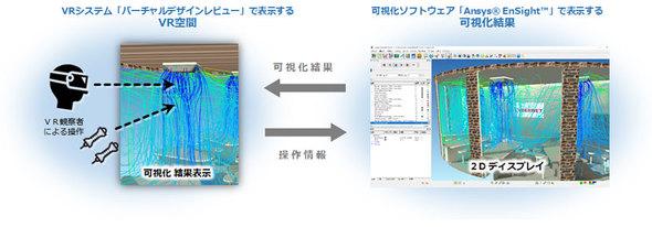 CAEで解析した設計情報をVR空間で直接操作