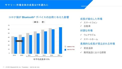 2025年までのBluetooth搭載機器の年間出荷台数予測