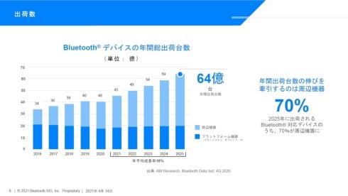 Bluetooth搭載機器の年間出荷台数予測のプラットフォーム機器と周辺機器の内訳