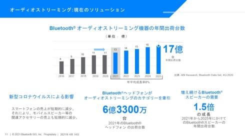 オーディオストリーミング向けBluetooth搭載機器の年間出荷台数の推移