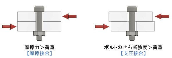 摩擦接合(左)と支圧接合(右)について