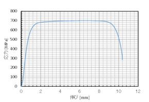 A2-70ボルトの引張試験結果