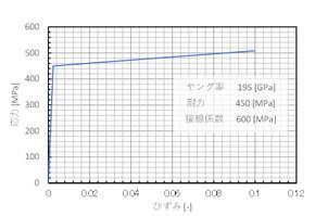 解析に使用する「応力−ひずみ線図」