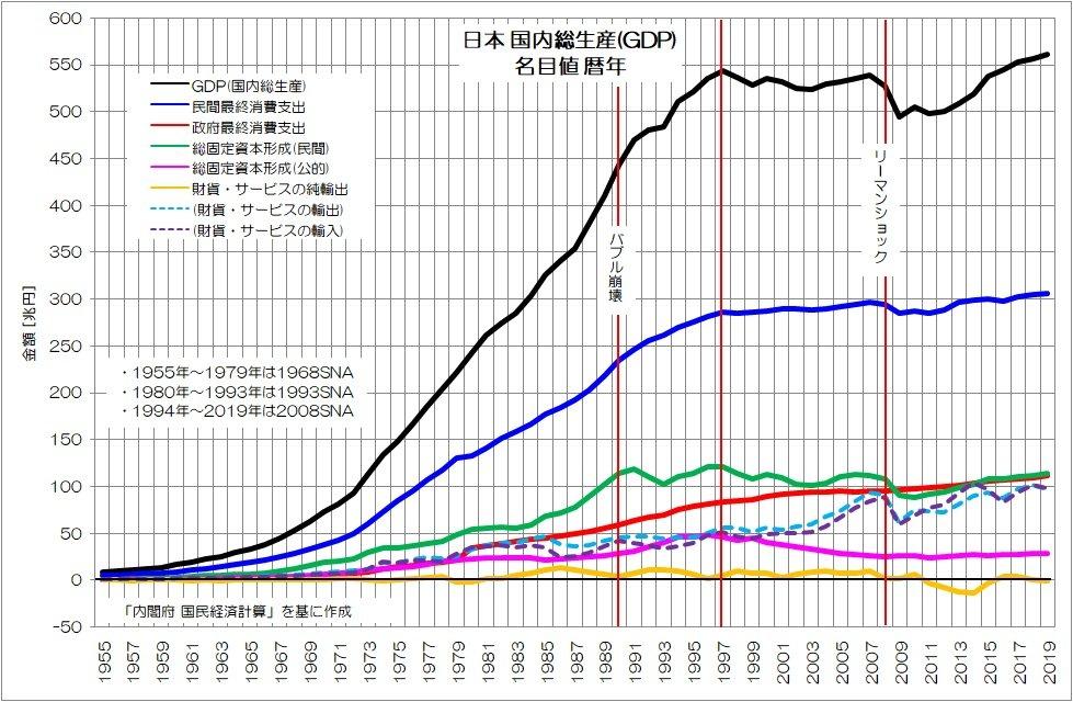 成長しない日本のGDP、停滞の20年で米国は日本の4倍、中国は3倍の規模 ...