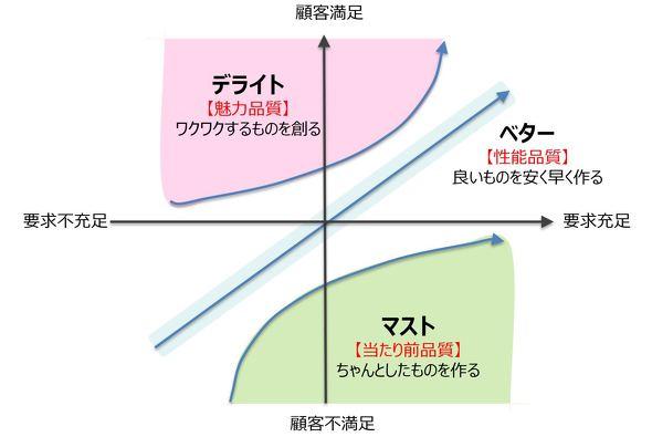 3つのデザイン