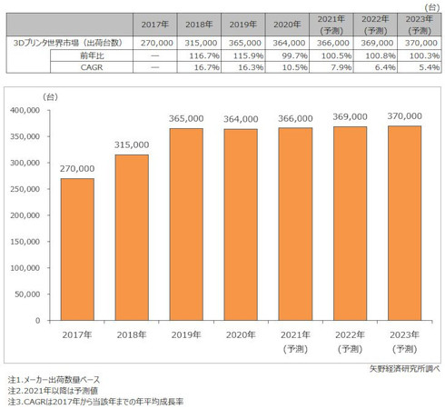 3Dプリンタ世界市場規模推移と予測