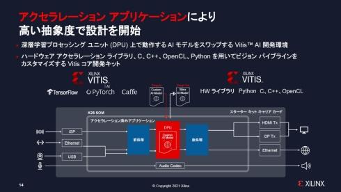 「Kria」を用いたソフトウェア開発のイメージ