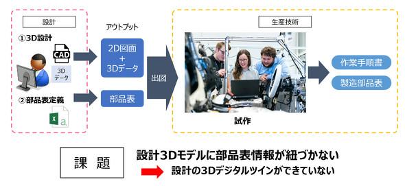 日本製造業のDXを妨げているものは?