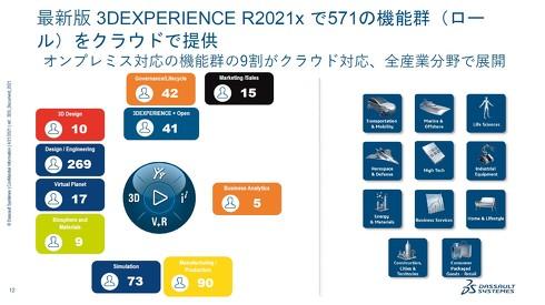 3DEXPERIENCEプラットフォームの最新版「R2021x」では571もの機能群(ロール)をクラウドで提供