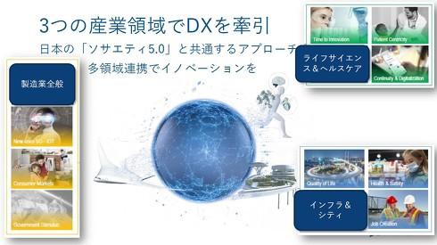 3つの産業領域でDXをけん引するダッソー・システムズ