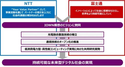 NTTと富士通の「持続可能な未来型デジタル社会の実現」に向けて提携イメージ