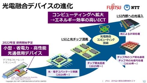 光電融合デバイスの進化イメージ