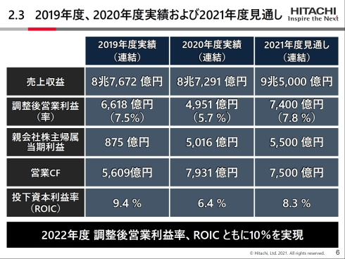 2019年度、2020年度実績と2021年度見通し