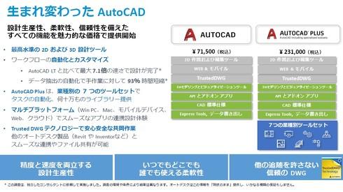 生まれ変わった「AutoCAD」と「AutoCAD Plus」