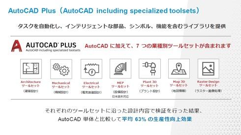 「AutoCAD Plus」で利用可能な業種別ツールセットについて