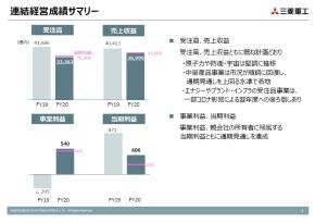 三菱重工の2020年度連結業績