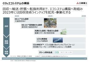 CO2エコシステムの構築