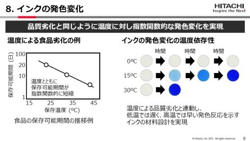インクの発色変化のイメージ