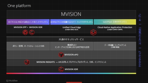「MVISION」をセキュリティプラットフォームとして展開する