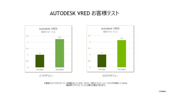 「VRED」を用いたユーザーによるベンチマークテスト結果