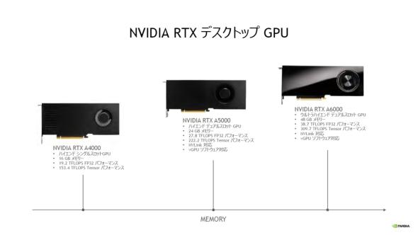 新たに「RTX A5000」と「RTX A4000」がラインアップに加わった