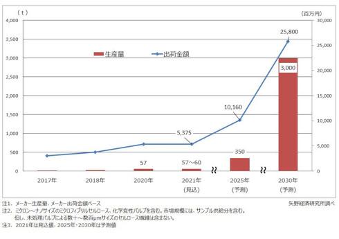 セルロースナノファイバー(CNF)世界市場規模予測