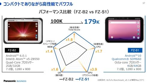 「FZ-S1」と「FZ-B2」の性能比較