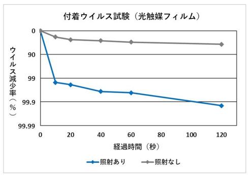 日本繊維製品品質技術センターが実施した試験でウイルス除去効果を確認