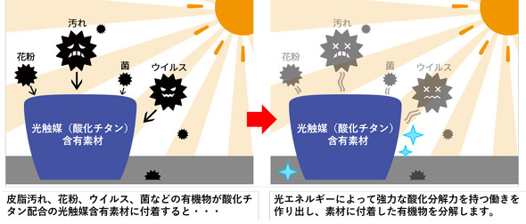 光により強力分解する光触媒のイメージ図