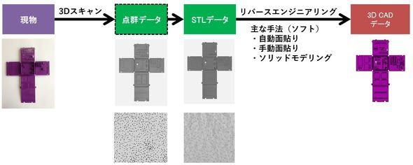 モノづくりにおける3Dスキャナーを活用したリバースエンジニアリング