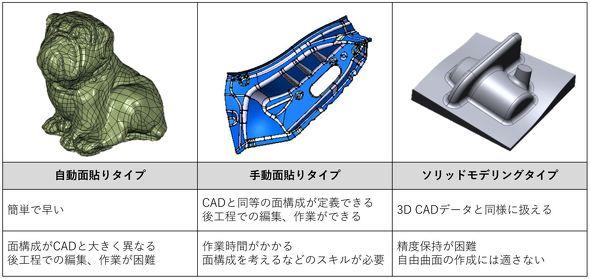 リバースエンジニアリングにおける主な3D CAD面の生成手法