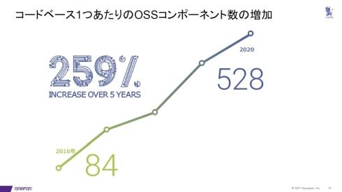 コードベース1つ当たりのOSSコンポーネント数が増加している