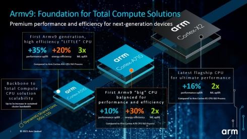 「Armv9」世代の「Cortex-Aシリーズ」のプロダクトIP