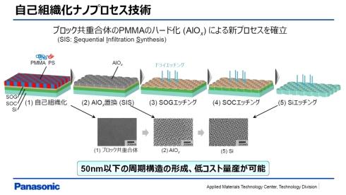 フォノニック結晶構造の製造プロセス